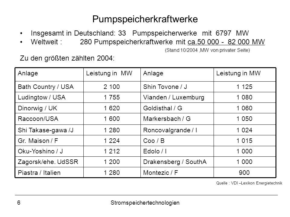 6Stromspeichertechnologien Pumpspeicherkraftwerke Insgesamt in Deutschland: 33 Pumpspeicherwerke mit 6797 MW Weltweit : 280 Pumpspeicherkraftwerke mit