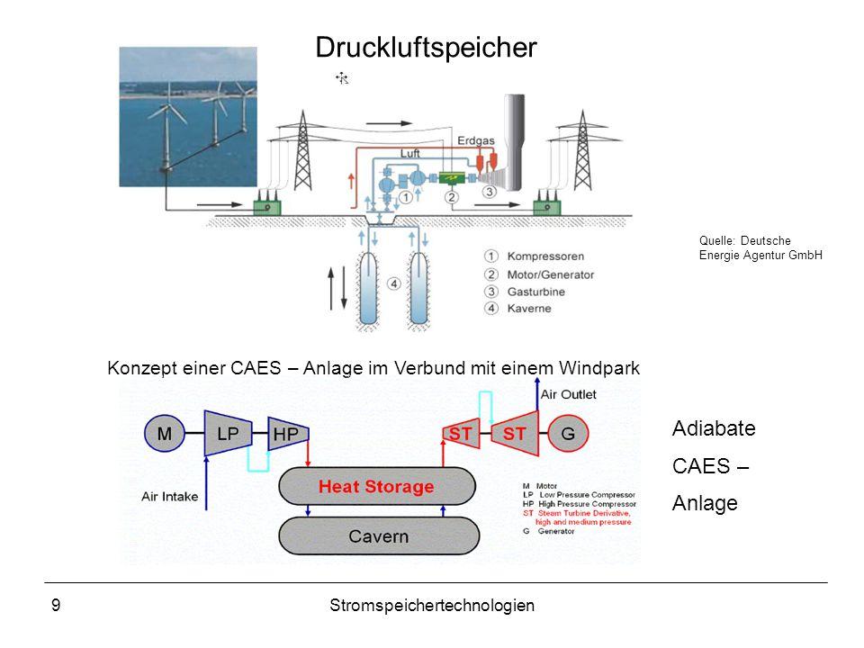 9Stromspeichertechnologien Druckluftspeicher Quelle: Deutsche Energie Agentur GmbH Konzept einer CAES – Anlage im Verbund mit einem Windpark Adiabate