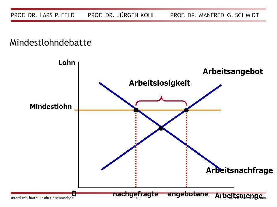 PROF. DR. LARS P. FELD PROF. DR. JÜRGEN KOHL PROF. DR. MANFRED G. SCHMIDT Interdisziplinäre Institutionenanalyse13SOMMERSEMESTER 2008 Mindestlohndebat