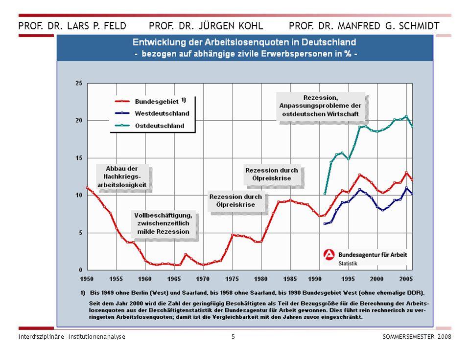 PROF. DR. LARS P. FELD PROF. DR. JÜRGEN KOHL PROF. DR. MANFRED G. SCHMIDT Interdisziplinäre Institutionenanalyse5SOMMERSEMESTER 2008