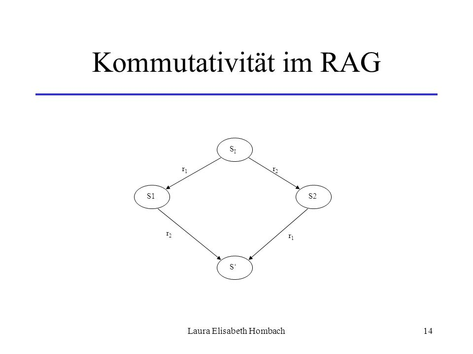 Laura Elisabeth Hombach14 Kommutativität im RAG SISI S2S1 S' r2r2 r1r1 r1r1 r2r2