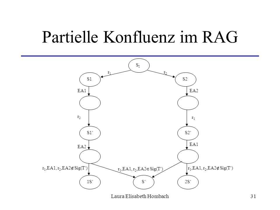 Laura Elisabeth Hombach31 Partielle Konfluenz im RAG SISI S2S1 r2r2 r1r1 r1r1 r2r2 S1'S2' EA2EA1 EA2 1S'2S' S' r 1,EA1, r 2,EA2  Sig(T') r 1,EA1, r 2,EA2  Sig(T')
