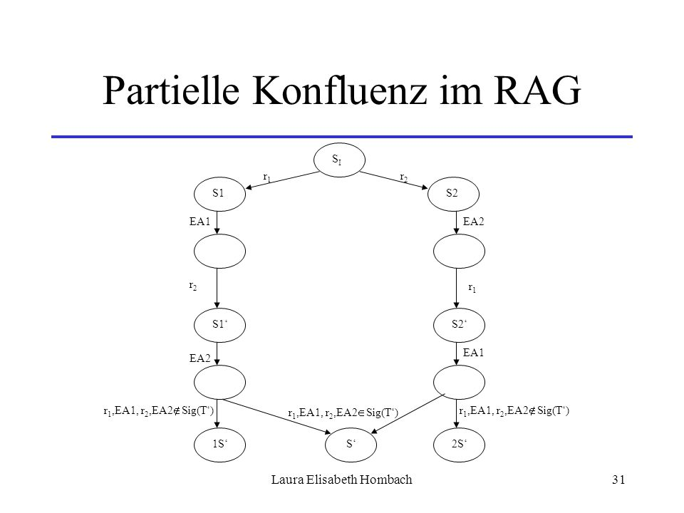 Laura Elisabeth Hombach31 Partielle Konfluenz im RAG SISI S2S1 r2r2 r1r1 r1r1 r2r2 S1'S2' EA2EA1 EA2 1S'2S' S' r 1,EA1, r 2,EA2  Sig(T') r 1,EA1, r 2