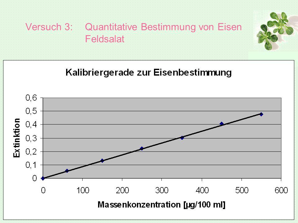 Versuch 3:Quantitative Bestimmung von Eisen Feldsalat