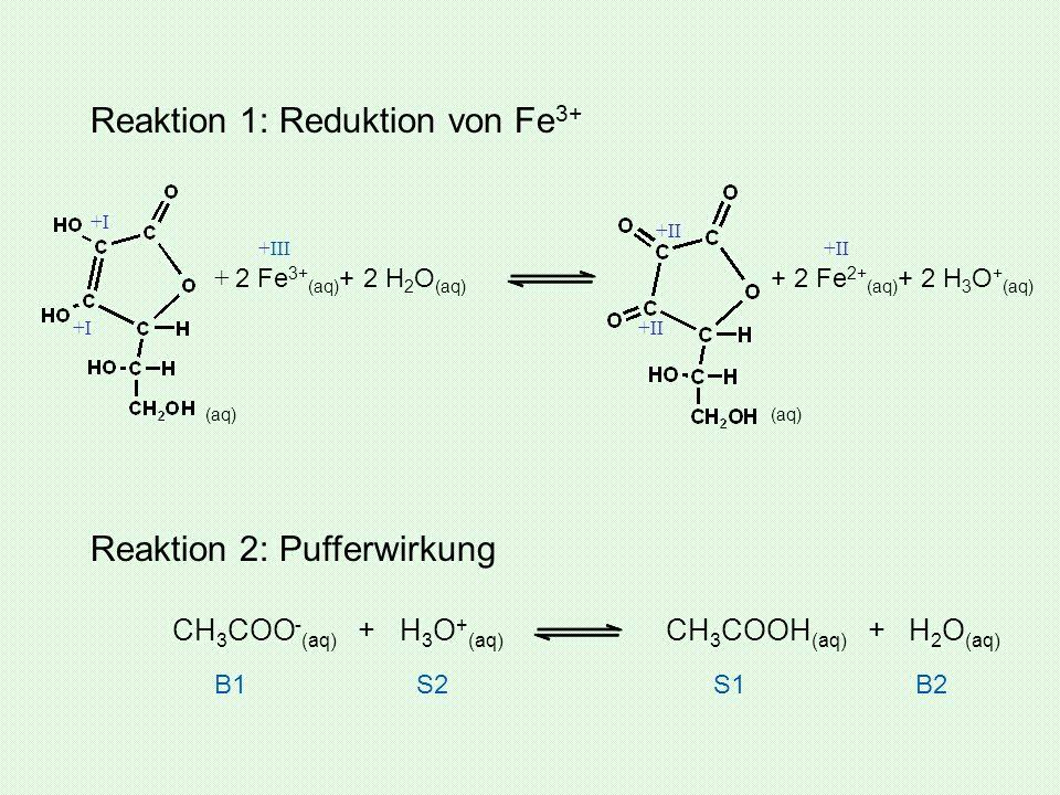 + 2 Fe 3+ (aq) + 2 H 2 O (aq) + 2 Fe 2+ (aq) + 2 H 3 O + (aq) Reaktion 2: Pufferwirkung CH 3 COO - (aq) + H 3 O + (aq) CH 3 COOH (aq) + H 2 O (aq) +II
