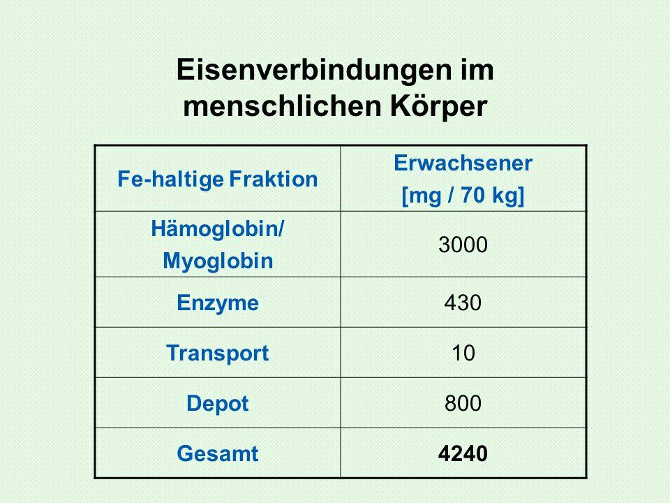 Eisenverbindungen im menschlichen Körper Fe-haltige Fraktion Erwachsener [mg / 70 kg] Hämoglobin/ Myoglobin 3000 Enzyme430 Transport10 Depot800 Gesamt