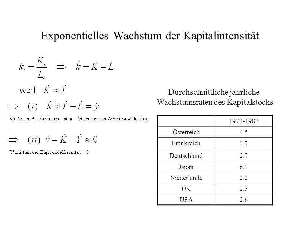 Exponentielles Wachstum der Kapitalintensität 1973-1987 Österreich4.5 Frankreich3.7 Deutschland2.7 Japan6.7 Niederlande2.2 UK2.3 USA2.6 Durchschnittli