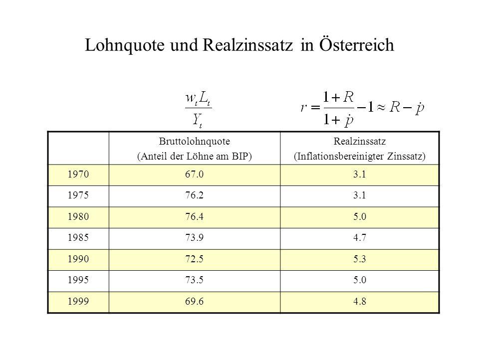 Lohnquote und Realzinssatz in Österreich Bruttolohnquote (Anteil der Löhne am BIP) Realzinssatz (Inflationsbereinigter Zinssatz) 197067.03.1 197576.23