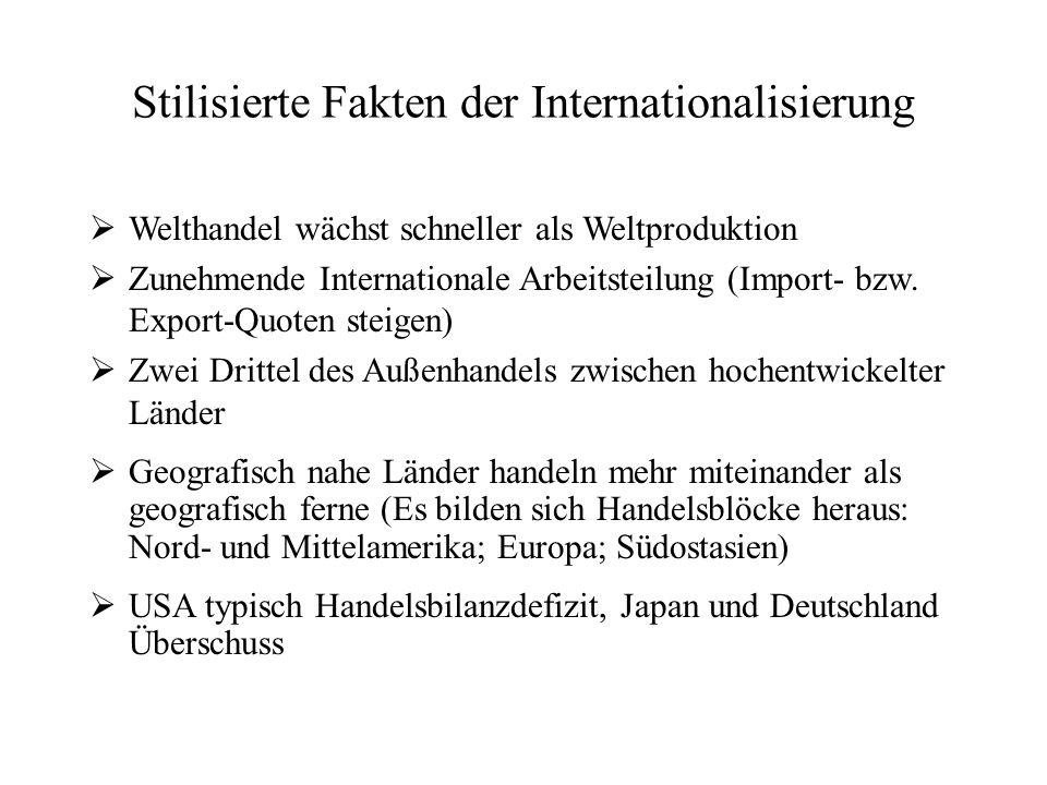 Stilisierte Fakten der Internationalisierung  Welthandel wächst schneller als Weltproduktion  Zunehmende Internationale Arbeitsteilung (Import- bzw.