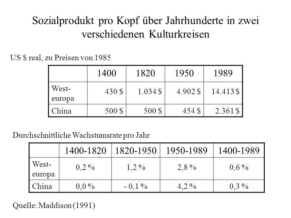 Sozialprodukt pro Kopf über Jahrhunderte in zwei verschiedenen Kulturkreisen 1400182019501989 West- europa 430 $1.034 $4.902 $14.413 $ China500 $ 454
