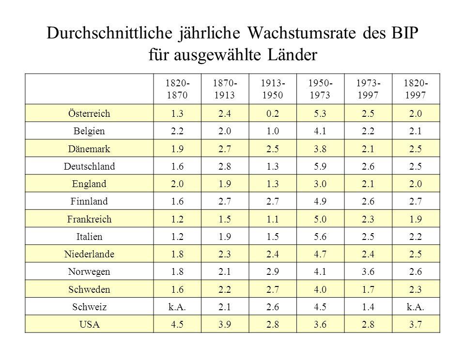 Durchschnittliche jährliche Wachstumsrate des BIP für ausgewählte Länder 1820- 1870 1870- 1913 1913- 1950 1950- 1973 1973- 1997 1820- 1997 Österreich1