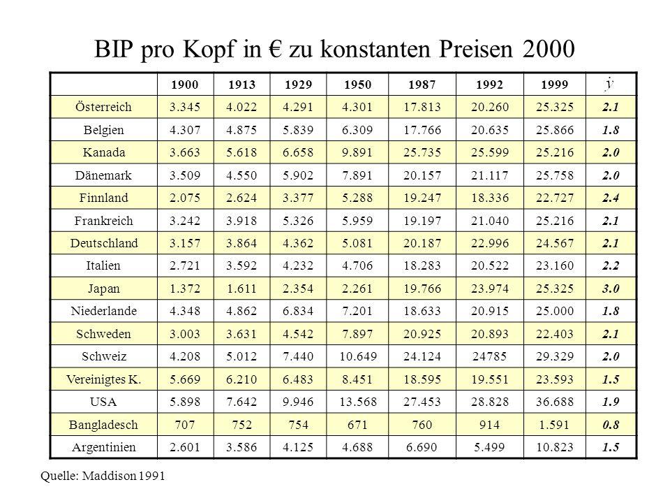BIP pro Kopf in € zu konstanten Preisen 2000 1900191319291950198719921999 Österreich3.3454.0224.2914.30117.81320.26025.3252.1 Belgien4.3074.8755.8396.