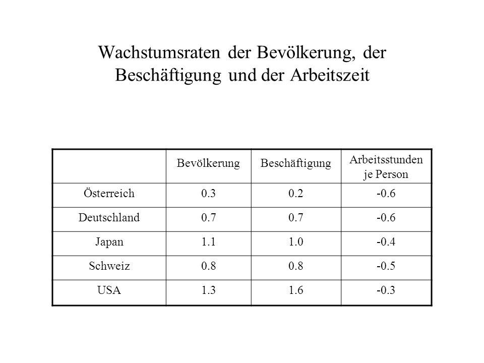 BevölkerungBeschäftigung Arbeitsstunden je Person Österreich0.30.2-0.6 Deutschland0.7 -0.6 Japan1.11.0-0.4 Schweiz0.8 -0.5 USA1.31.6-0.3 Wachstumsrate