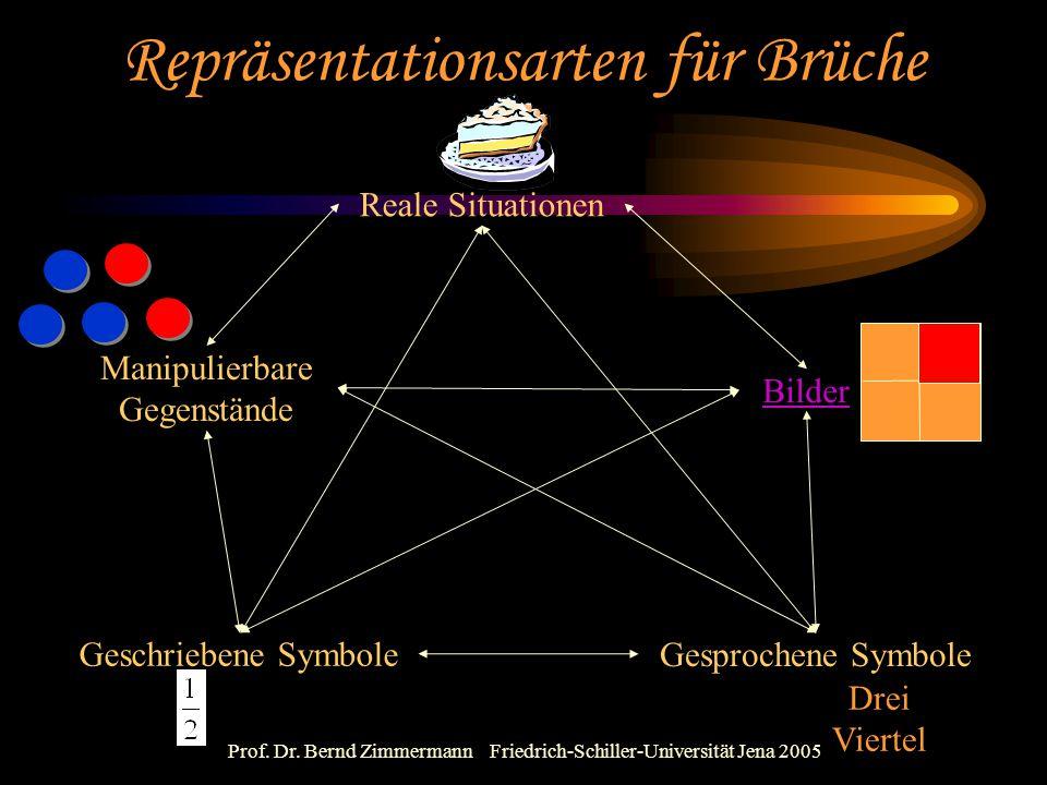 Prof. Dr. Bernd Zimmermann Friedrich-Schiller-Universität Jena 2005 Repräsentationsarten für Brüche Manipulierbare Gegenstände Gesprochene Symbole Ges