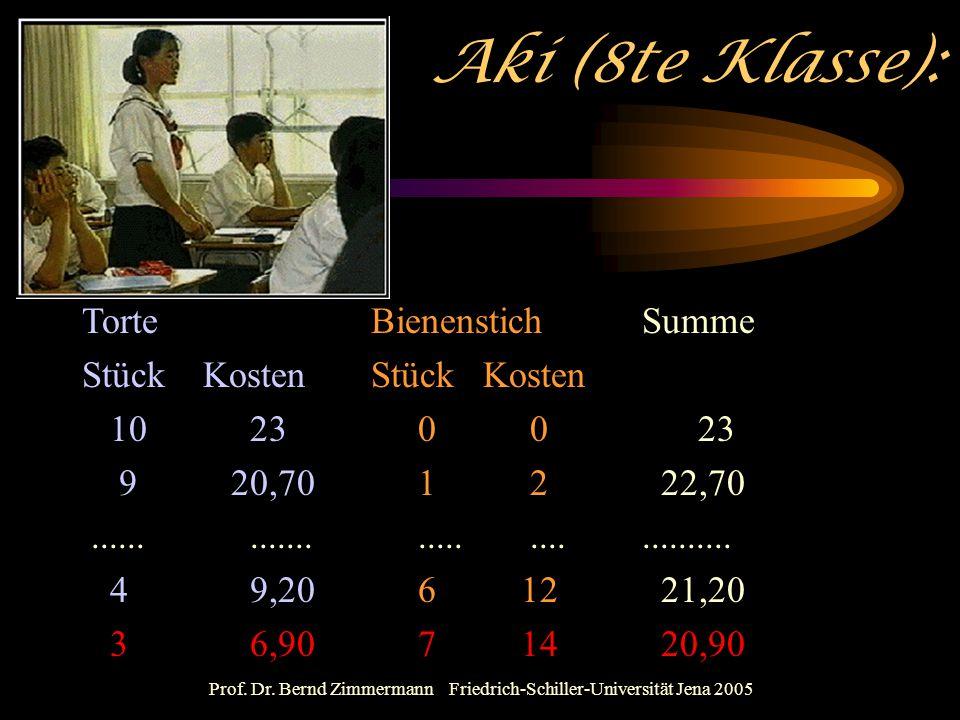 Prof. Dr. Bernd Zimmermann Friedrich-Schiller-Universität Jena 2005 Aki (8te Klasse): Torte BienenstichSumme Stück Kosten 10 230023 9 20,7012 22,70...