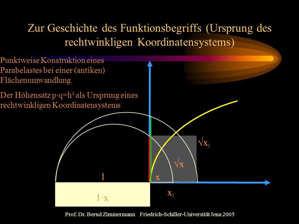 Prof. Dr. Bernd Zimmermann Friedrich-Schiller-Universität Jena 2005 Zur Geschichte des Funktionsbegriffs (Ursprung des rechtwinkligen Koordinatensyste