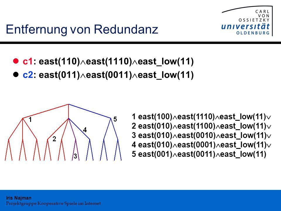Iris Najman Projektgruppe Kooperative Spiele im Internet Entfernung von Redundanz c1: east(110)  east(1110)  east_low(11) c2: east(011)  east(0011)  east_low(11) 1 east(100)  east(1110)  east_low(11)  2 east(010)  east(1100)  east_low(11)  3 east(010)  east(0010)  east_low(11)  4 east(010)  east(0001)  east_low(11)  5 east(001)  east(0011)  east_low(11)