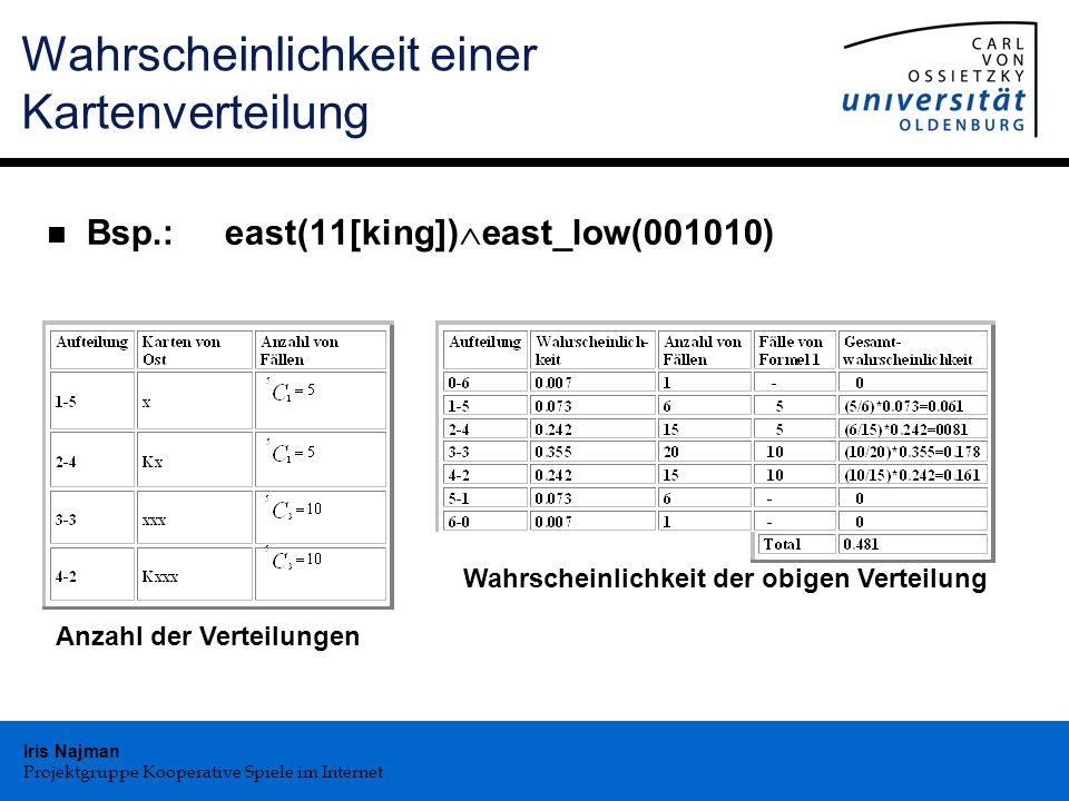 Iris Najman Projektgruppe Kooperative Spiele im Internet Wahrscheinlichkeit einer Kartenverteilung n Bsp.: east(11[king])  east_low(001010) Anzahl der Verteilungen Wahrscheinlichkeit der obigen Verteilung