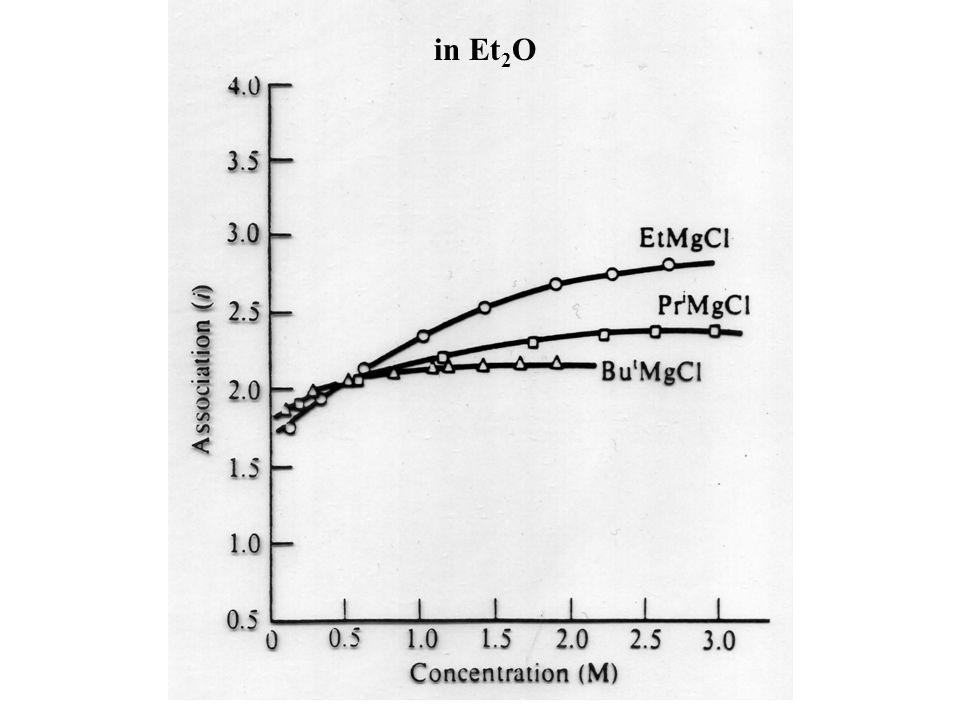 Mechanismus zur Darstellung von Grignard Verbindungen