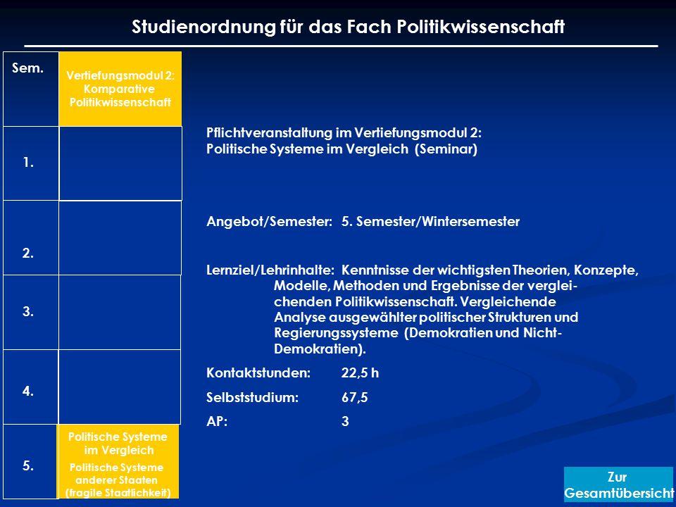 Sem. 1. 2. 3. 4. Vertiefungsmodul 2: Komparative Politikwissenschaft Politische Systeme im Vergleich Politische Systeme anderer Staaten (fragile Staat