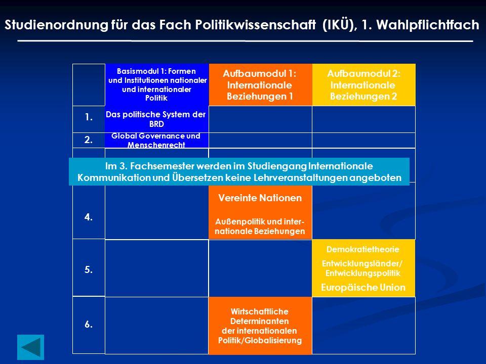 Studienordnung für das Fach Politikwissenschaft (IKÜ), 1. Wahlpflichtfach Basismodul 1: Formen und Institutionen nationaler und internationaler Politi