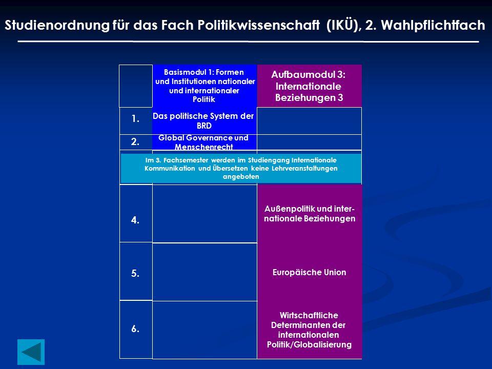 Studienordnung für das Fach Politikwissenschaft (IKÜ), 2. Wahlpflichtfach Basismodul 1: Formen und Institutionen nationaler und internationaler Politi