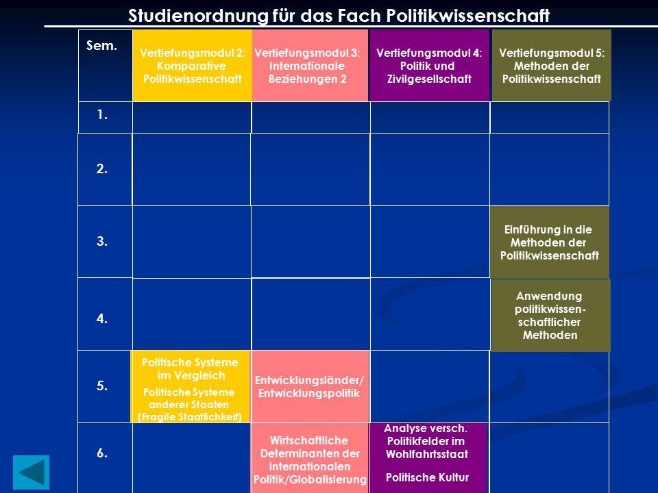 Vertiefungsmodul 3: Internationale Beziehungen 2 Vertiefungsmodul 4: Politik und Zivilgesellschaft Vertiefungsmodul 2: Komparative Politikwissenschaft Sem.