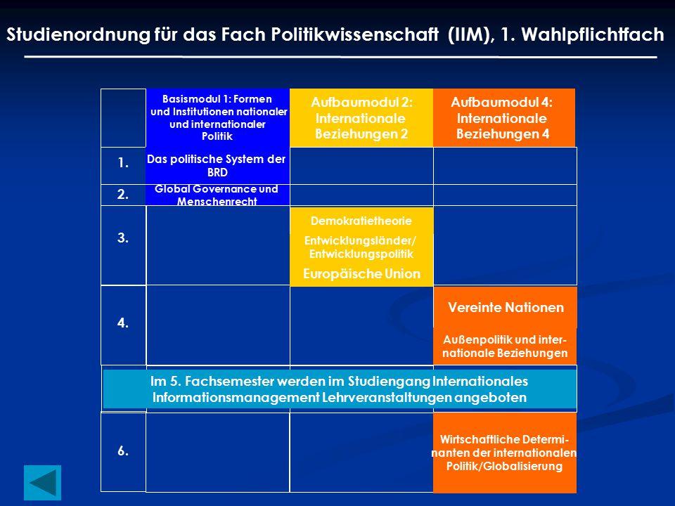 Studienordnung für das Fach Politikwissenschaft (IIM), 1. Wahlpflichtfach Basismodul 1: Formen und Institutionen nationaler und internationaler Politi