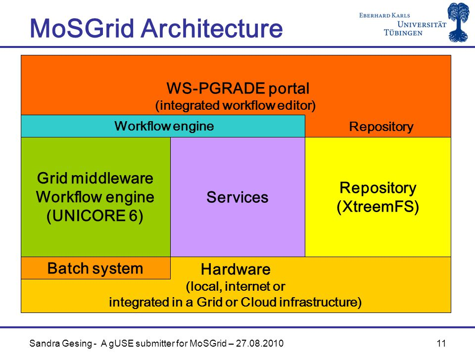 11 MoSGrid Architecture WS-PGRADE portal (integrated workflow editor) Hardware (local, internet or integrated in a Grid or Cloud infrastructure) Grid middleware Workflow engine (UNICORE 6) Repository (XtreemFS) Services Batch system Workflow engine Repository Sandra Gesing - A gUSE submitter for MoSGrid –