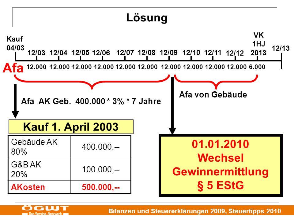 Bilanzen und Steuererklärungen 2009, Steuertipps 2010 Lösung Gebäude AK 80% 400.000,-- G&B AK 20% 100.000,-- AKosten500.000,-- 12/0312/04 12/0912/0812/07 12/06 12/0512/1012/11 12/12 12/13 Kauf 04/03 Afa AK Geb.