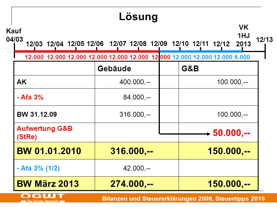 Bilanzen und Steuererklärungen 2009, Steuertipps 2010 Lösung GebäudeG&B AK400.000,--100.000,-- - Afa 3%84.000,-- BW 31.12.09316.000,--100.000,-- Aufwertung G&B (StRe) 50.000,-- BW 01.01.2010316.000,--150.000,-- - Afa 3% (1/2)42.000,-- BW März 2013274.000,--150.000,-- 12/0312/04 12/0912/0812/07 12/06 12/0512/1012/11 12/12 12/13 Kauf 04/03 VK 1HJ 2013 12.000 6.000