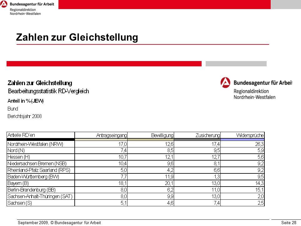 Seite 28 September 2009, © Bundesagentur für Arbeit Zahlen zur Gleichstellung