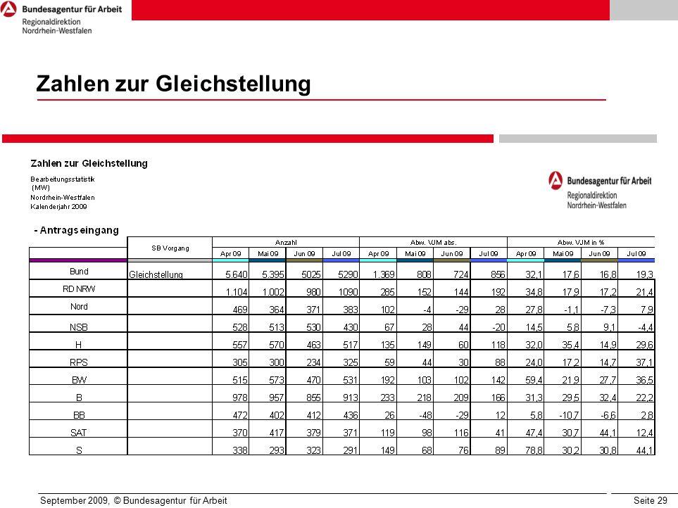 Seite 29 September 2009, © Bundesagentur für Arbeit Zahlen zur Gleichstellung