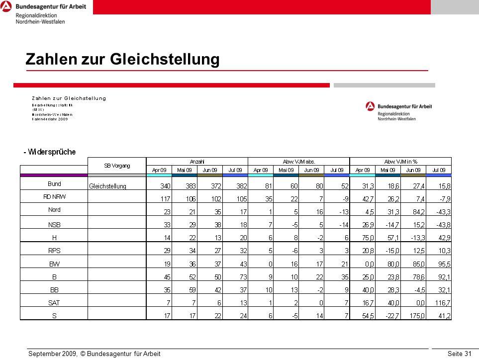 Seite 31 September 2009, © Bundesagentur für Arbeit Zahlen zur Gleichstellung