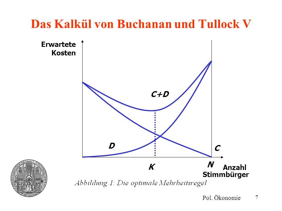 7 Das Kalkül von Buchanan und Tullock V Pol. Ökonomie Erwartete Kosten Anzahl Stimmbürger N C D C+D K