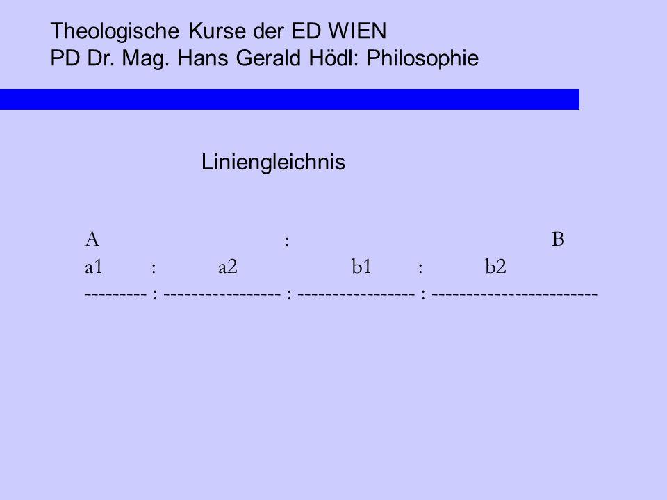 Theologische Kurse der ED WIEN PD Dr. Mag. Hans Gerald Hödl: Philosophie Liniengleichnis A:B a1:a2b1:b2 --------- : ----------------- : --------------