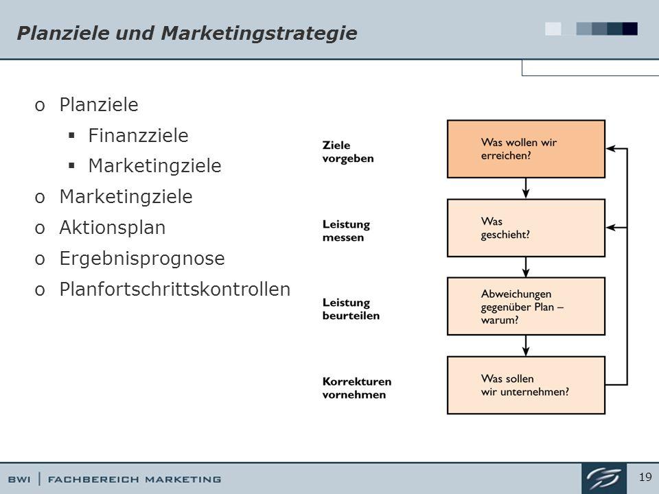 Planziele und Marketingstrategie oPlanziele  Finanzziele  Marketingziele oMarketingziele oAktionsplan oErgebnisprognose oPlanfortschrittskontrollen 19
