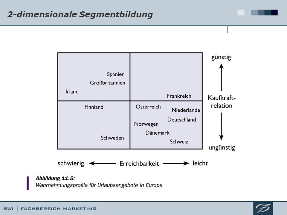 2-dimensionale Segmentbildung Ermittlung von Marktsegmenten