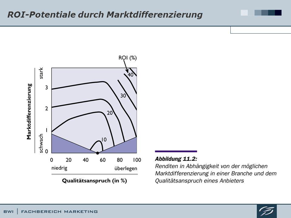 ROI-Potentiale durch Marktdifferenzierung Ermittlung von Marktsegmenten