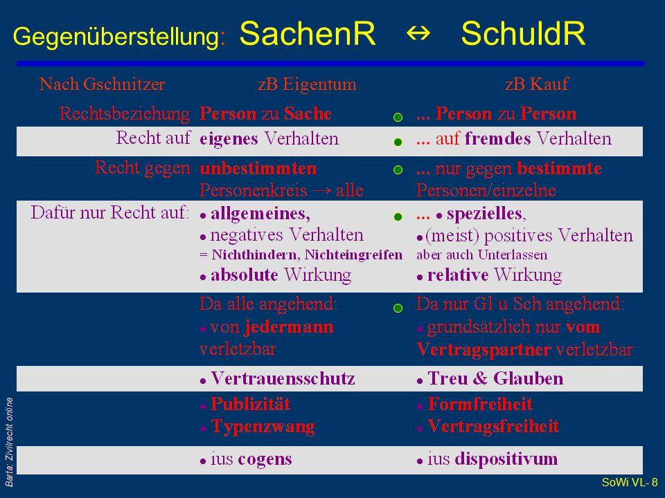 SoWi VL- 8 Barta: Zivilrecht online Gegenüberstellung: SachenR SchuldR Nach Gschnitzer zB Eigentum zB Kauf