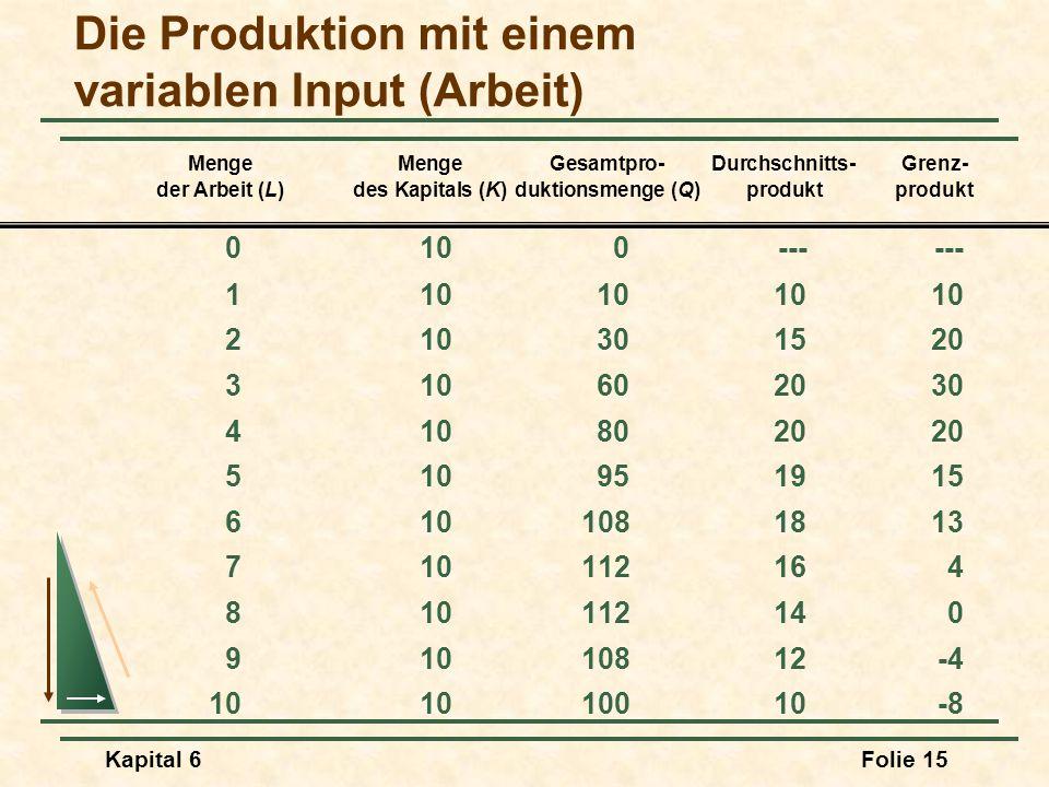 Kapital 6Folie 15 MengeMengeGesamtpro-Durchschnitts- Grenz- der Arbeit (L)des Kapitals (K)duktionsmenge (Q)produktprodukt Die Produktion mit einem var