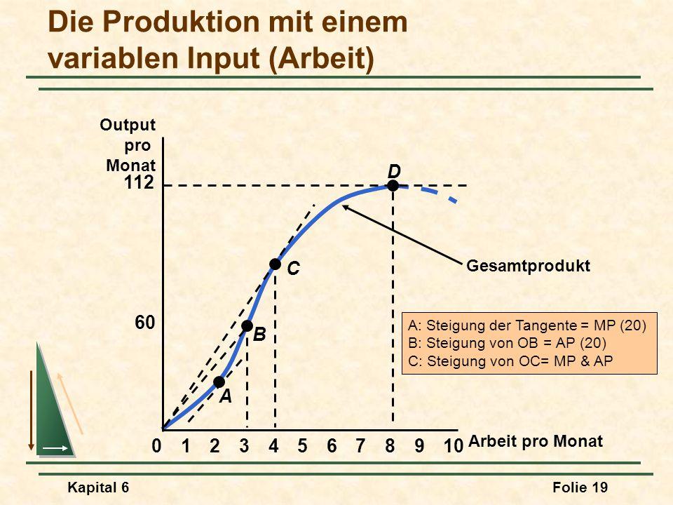 Kapital 6Folie 19 Gesamtprodukt A: Steigung der Tangente = MP (20) B: Steigung von OB = AP (20) C: Steigung von OC= MP & AP Arbeit pro Monat Output pr
