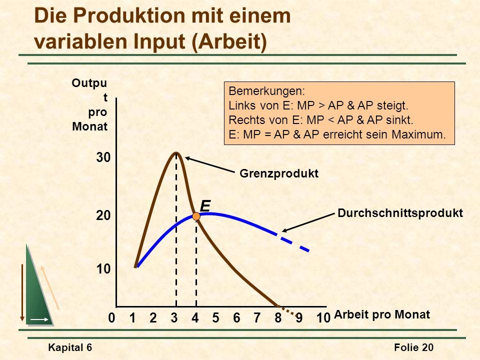 Kapital 6Folie 20 Durchschnittsprodukt Die Produktion mit einem variablen Input (Arbeit) 8 10 20 Outpu t pro Monat 02345679101 Arbeit pro Monat 30 E G