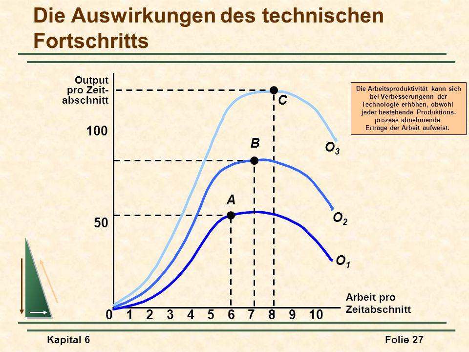 Kapital 6Folie 27 Die Auswirkungen des technischen Fortschritts Arbeit pro Zeitabschnitt Output pro Zeit- abschnitt 50 100 023456789101 A O1O1 C O3O3