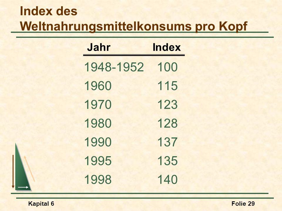Kapital 6Folie 29 Index des Weltnahrungsmittelkonsums pro Kopf 1948-1952100 1960115 1970123 1980128 1990137 1995135 1998140 Jahr Index
