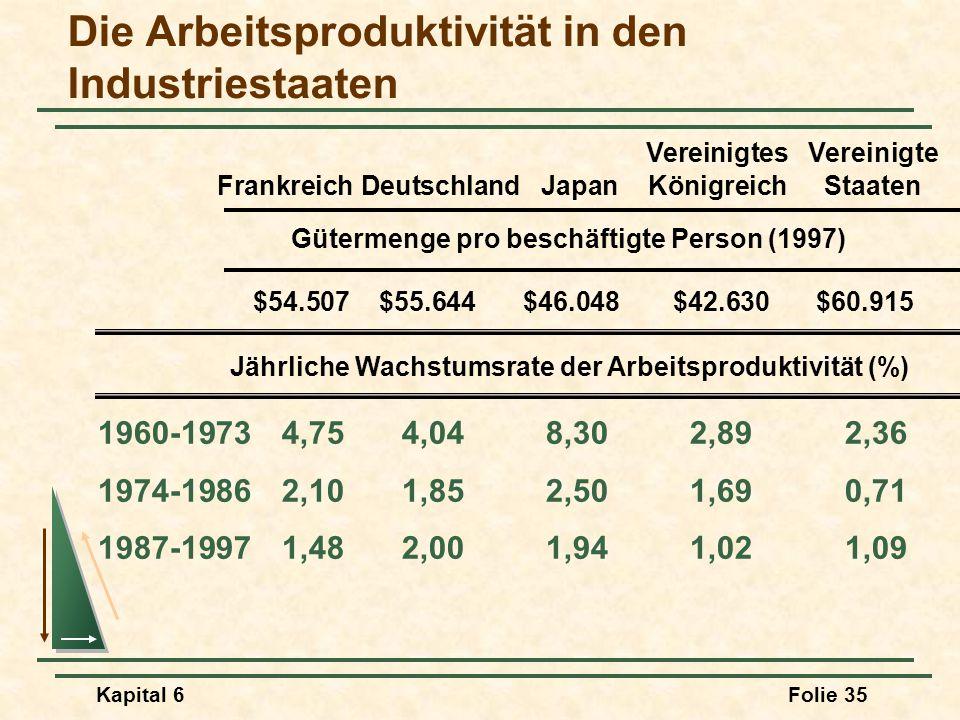 Kapital 6Folie 35 Die Arbeitsproduktivität in den Industriestaaten 1960-19734,754,048,302,892,36 1974-19862,101,852,501,690,71 1987-19971,482,001,941,