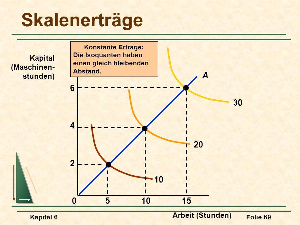 Kapital 6Folie 69 Skalenerträge Arbeit (Stunden) Kapital (Maschinen- stunden) Konstante Erträge: Die Isoquanten haben einen gleich bleibenden Abstand.