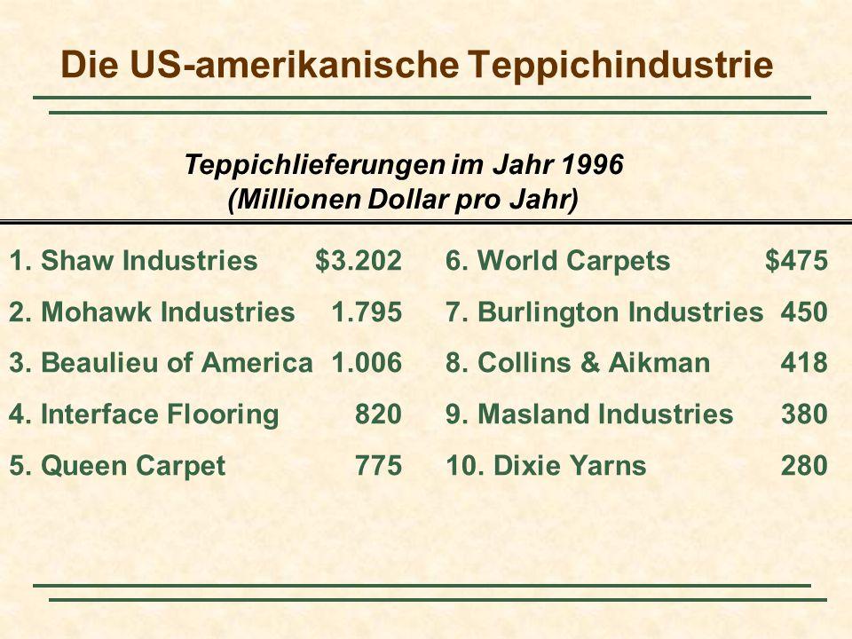 Teppichlieferungen im Jahr 1996 (Millionen Dollar pro Jahr) Die US-amerikanische Teppichindustrie 1. Shaw Industries$3.2026. World Carpets$475 2. Moha