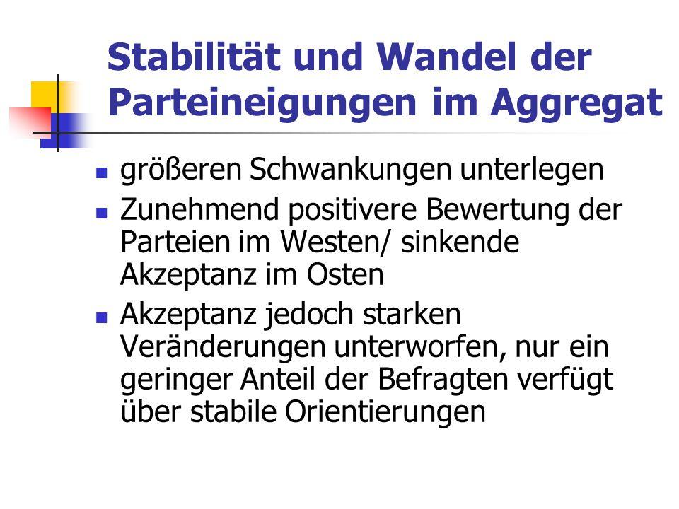 Stabilität und Wandel der Parteineigungen im Aggregat größeren Schwankungen unterlegen Zunehmend positivere Bewertung der Parteien im Westen/ sinkende