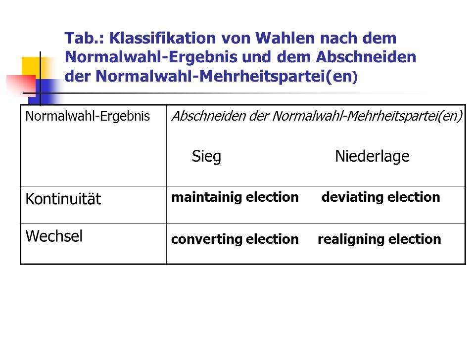 Tab.: Klassifikation von Wahlen nach dem Normalwahl-Ergebnis und dem Abschneiden der Normalwahl-Mehrheitspartei(en ) Normalwahl-ErgebnisAbschneiden de